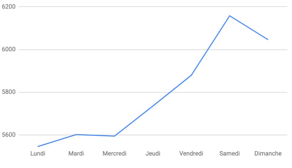 WeWard - utilisateurs - nombre moyen de pas par jour (1)